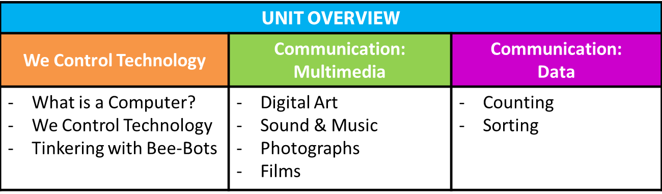 Units on communication with multimedia, communicating data and we control technology