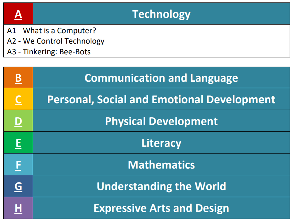 Unit titles: Technology, Communication and Language, Personal, Social and Emotional development, Physical Development, Literacy, Maths, Understanding the World, Arts and Design